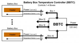 bbtc-connections