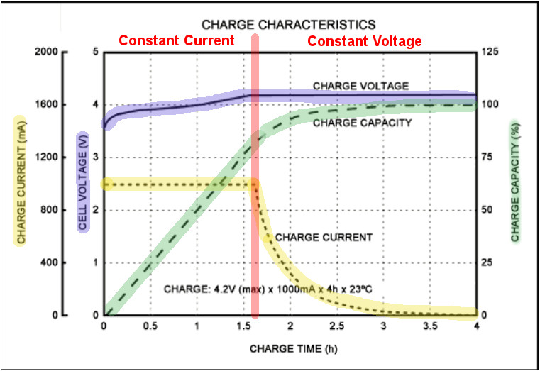 constant current constant voltage  cccv  charging